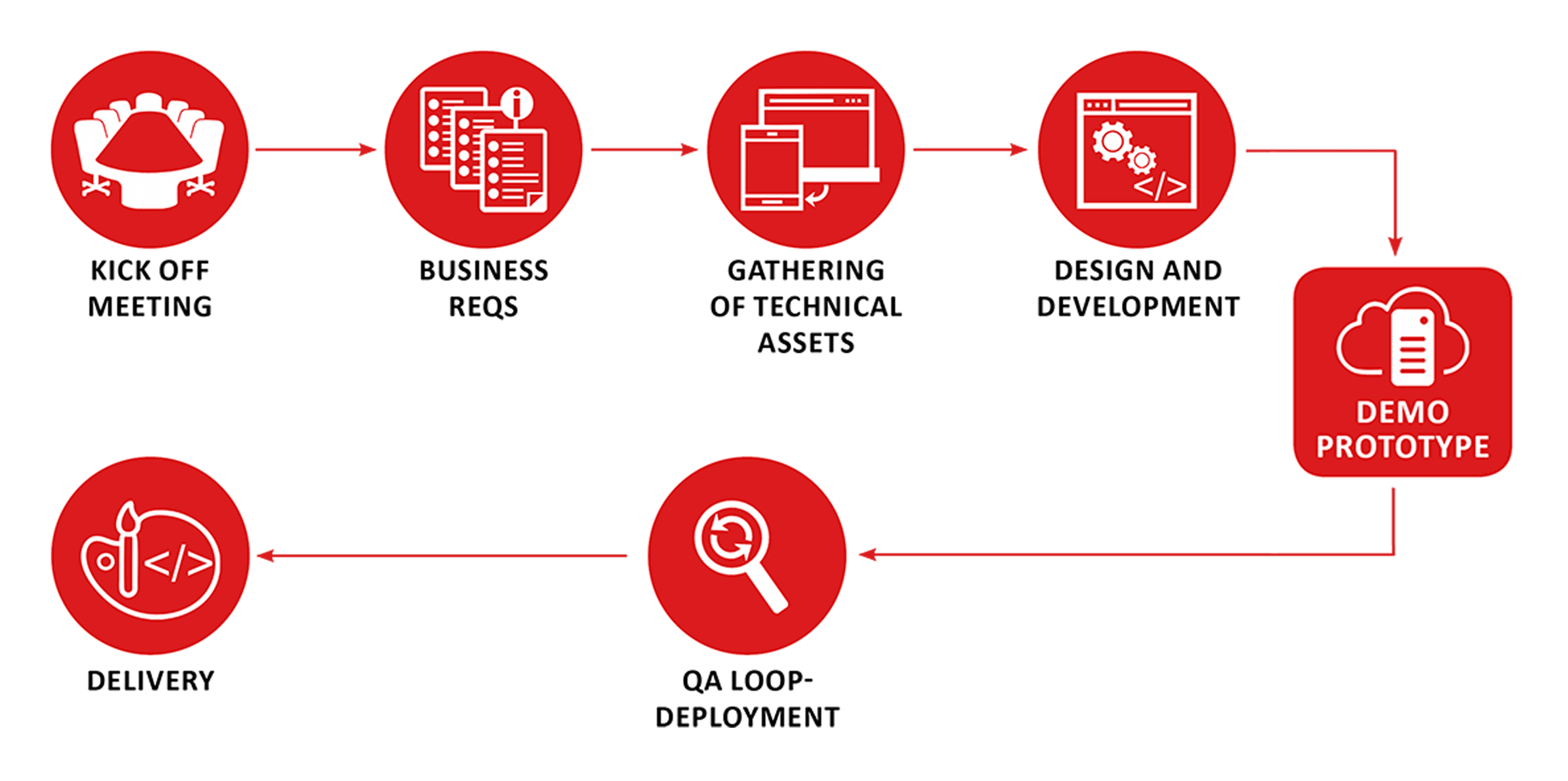scheme of development process